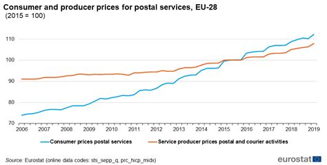 Services producer price index overview - Statistics Explained